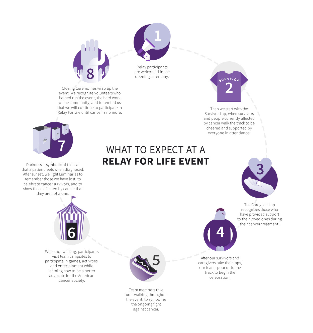 What Is Relay For Life About Basic Question Stories