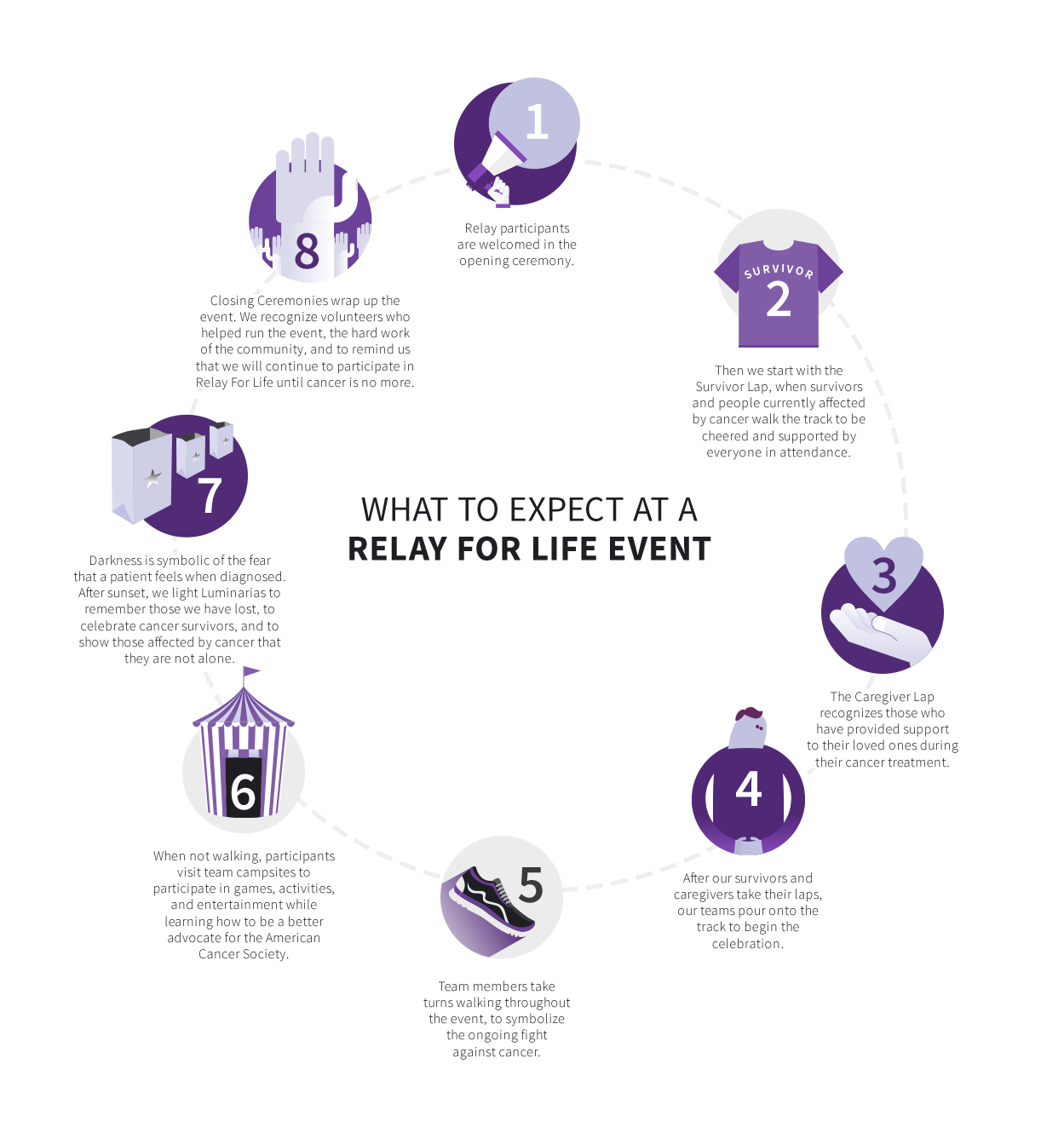 Relay For Life Quotes What Is Relay For Life About Relay For Life What Is  Relay